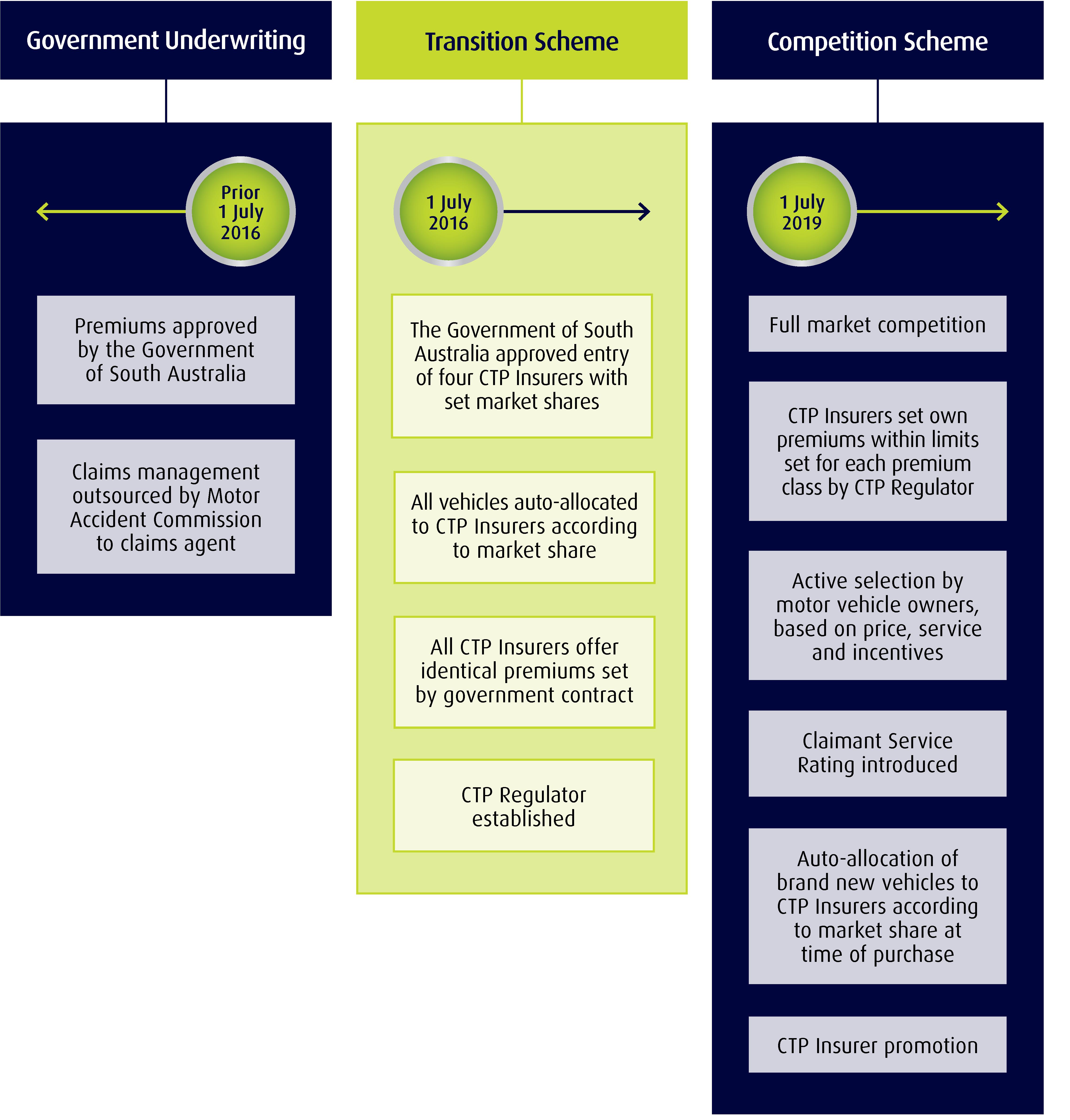 The Ctp Scheme Ctp Insurance Regulator